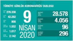 Türkiye'de Corona virüsüne yakalanan kişi sayısı 4 bin 56 artışla