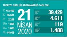 Türkiye Günlük #Coronavirüs Tablosu 21 Nisan 2020