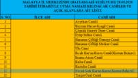 Malatya ili Merkezinde (Battalgazi – Yeşilyurt )29.05.2020 Tarihi Cuma Namazı Kılınacak Camiler ve Açık Alanlara Ait Liste